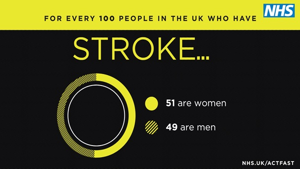 Act FAST 2017   Stroke men and women