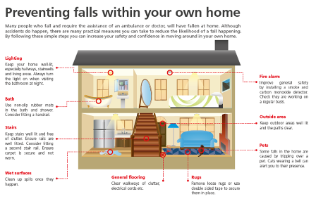 Diagram showing falls prevention in the home.